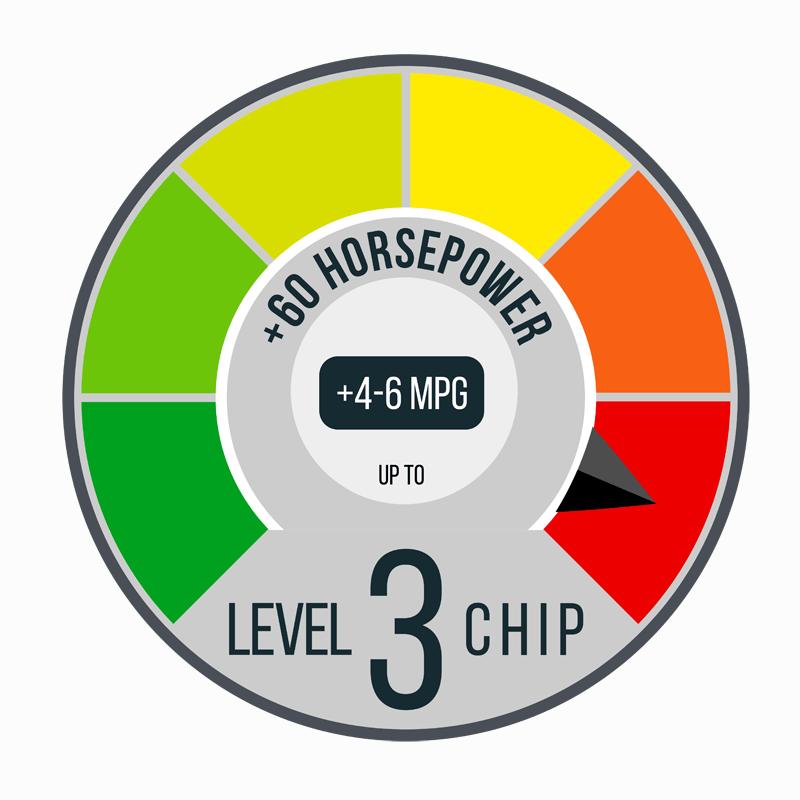+60 Horsepower +4-6 MPG